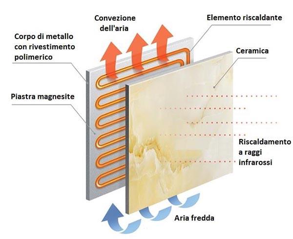 composizione riscaldatori ad infrarossi