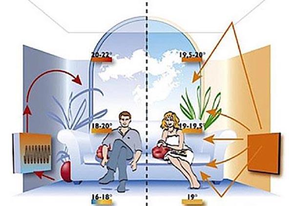 funzionamento riscaldatori ad infrarossi